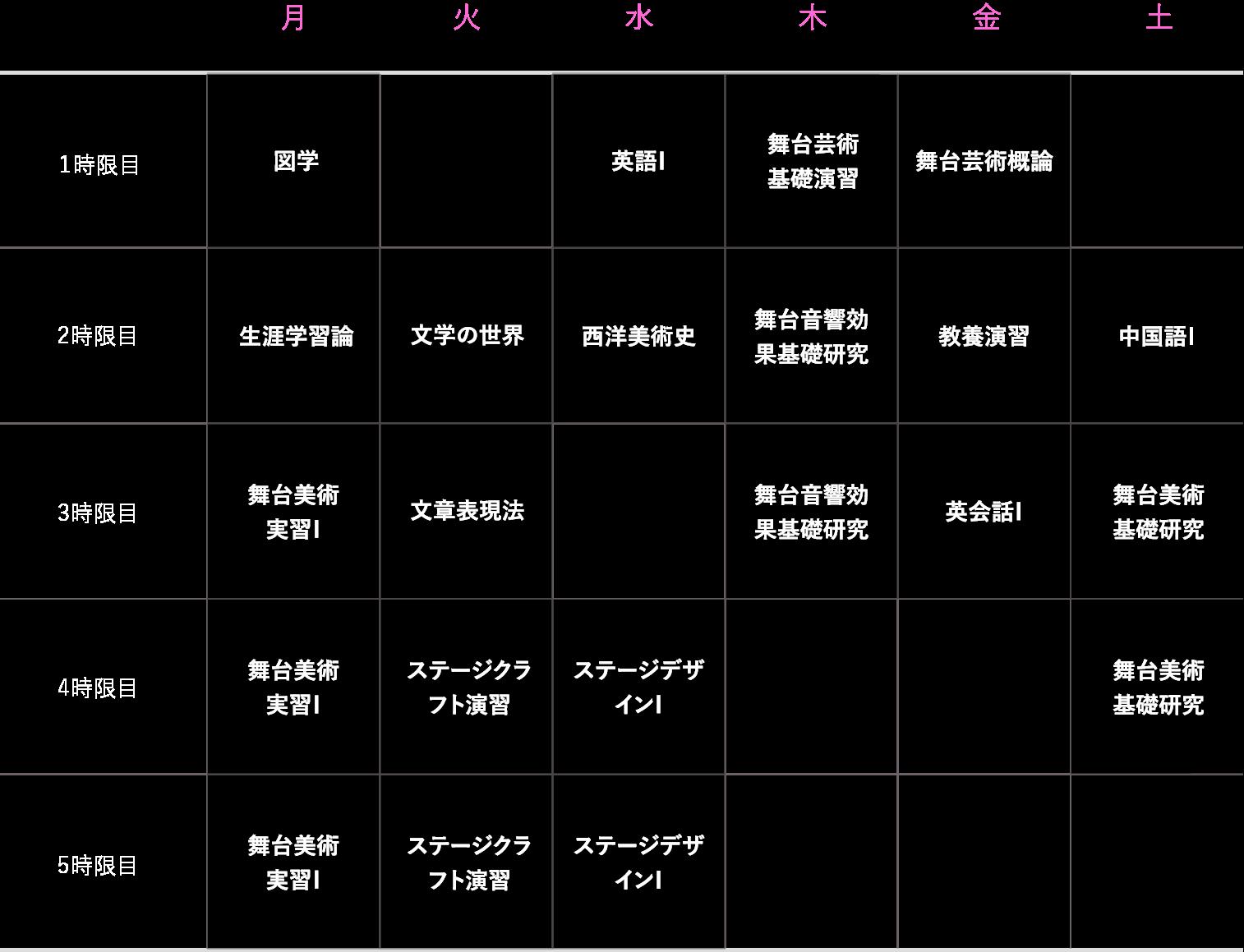 理想的な1年生の時間割(前期)