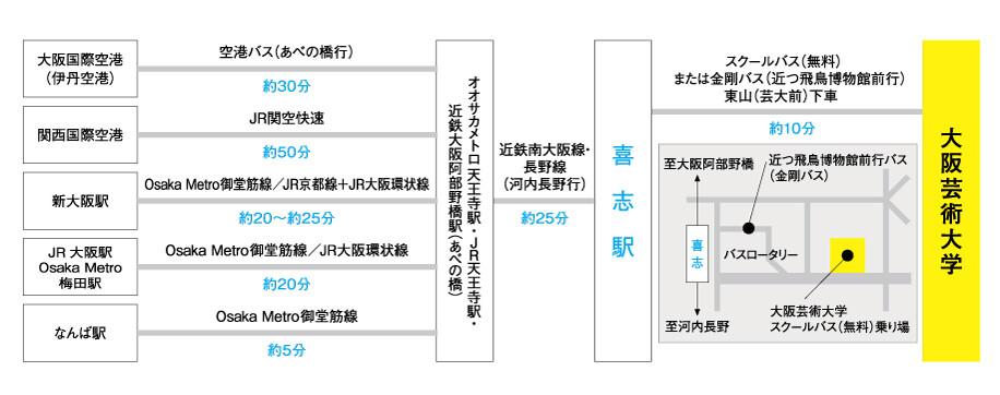 入試 ao 芸術 大阪 大学